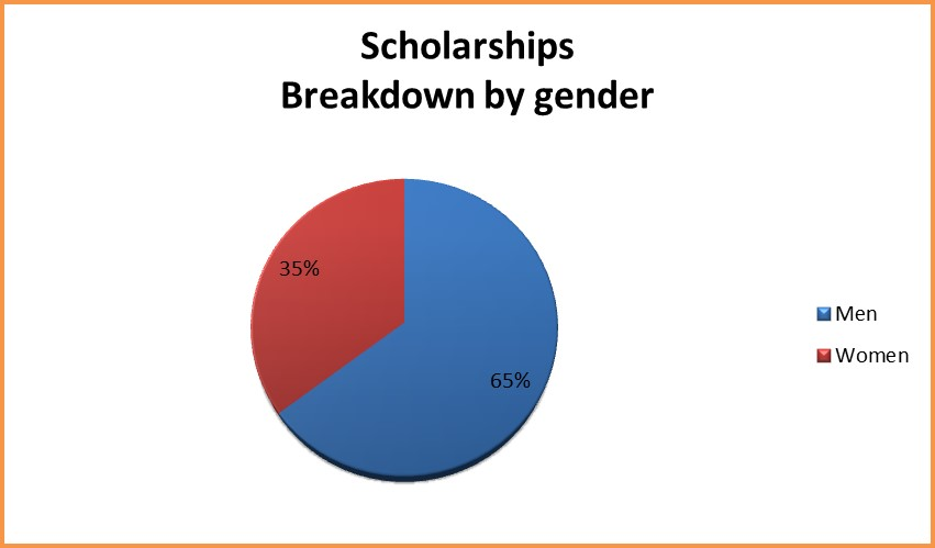 scholarships gender